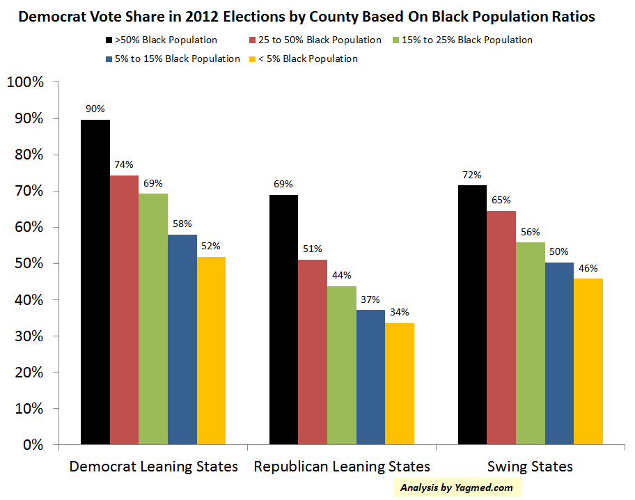 2 Big Insights For Democrats On Black Voting Patterns